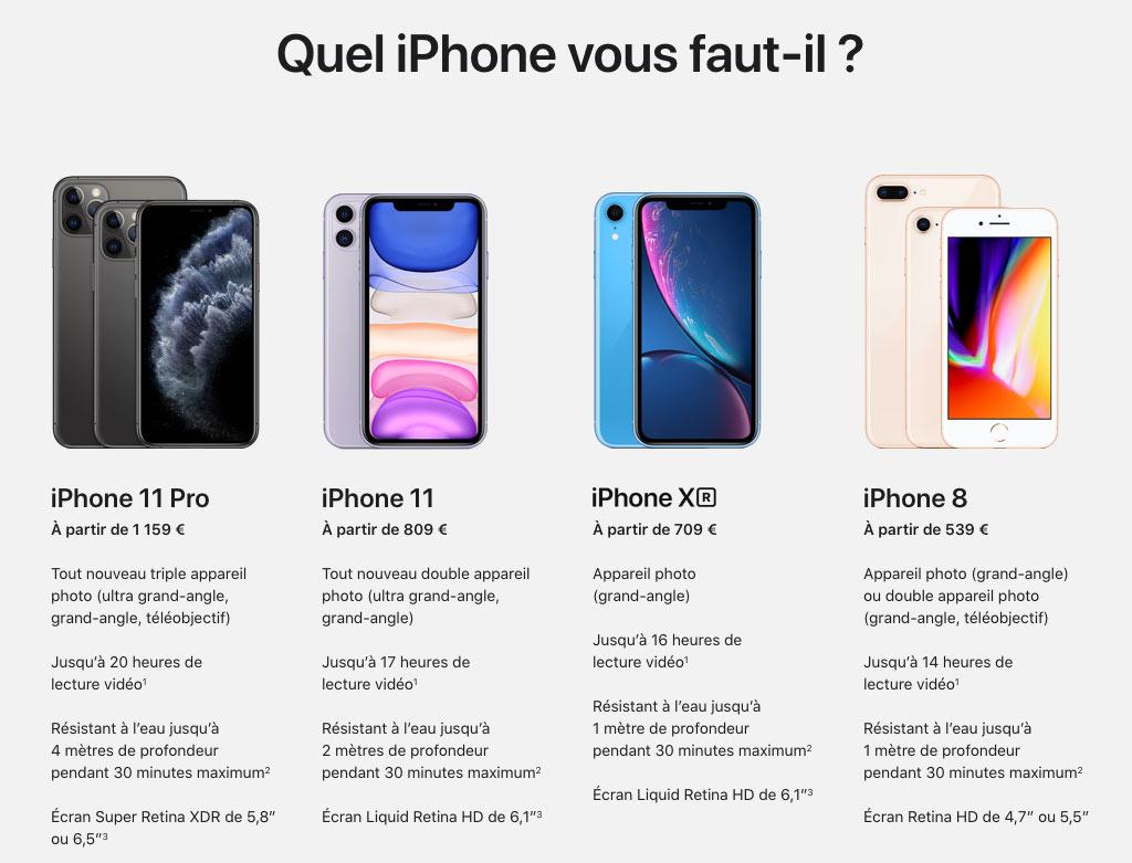 Comparatif des iPhone vendus en 2019